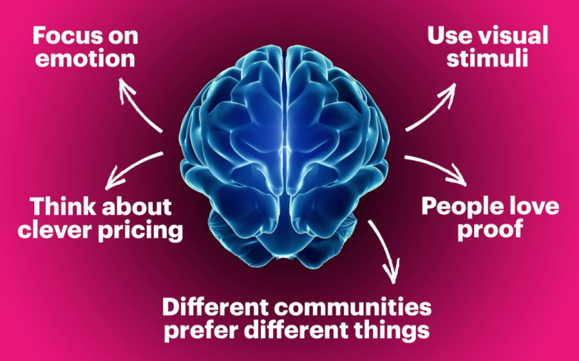 Neuroscience as a Key Role in Branding and Marketing